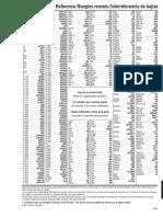 Catalogo de Equivalencias Bujias de Chispa