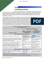 Turbidity Measurement & Unit