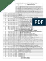 Rancangan Pelajaran Tahunan Sains Tingkatan 1 2017
