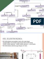 ppt sel elektrokimia