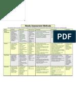 Needs Assessment Methods Overview[1]