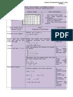 Fokus Pengajaran-fungsi Trigonometri