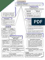 Mapa Mental. Mod. II-Derecho-Civil I-Hipolito Valero
