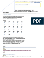 Country Thematic Studies on Homophobia, Transphobia and Discrimination on Grounds of Sexual Orientation and Gender Identity – 2010 Update _ European Union Agency for Fundamental Rights