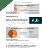Analisis Financiero de La Cuenta Inventario de Mercaderia