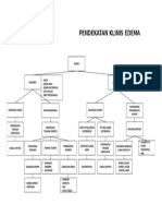 Pendekatan Klinis Edema