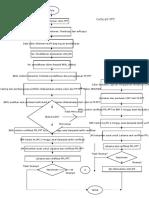 Flow Chart Lpkt