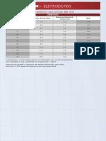 Tabelas Eletrodutos