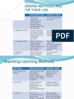 Teaching-learning Methods and Guidelines for Their Use