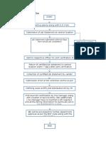 Vendor Billing Process Flow