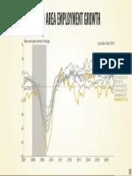 Metro Area Employment Growth
