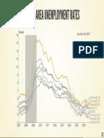 Metro Area Unemployment Rates, via U.S. Bureau of Labor Statistics