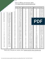 Kilometers to Miles Conversion Chart
