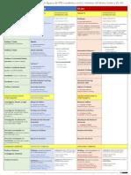 Equivalencias figuras PDI