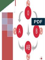 Determinación de Grupo Sanguineo y Factor Rh