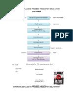 Diagrama de Flujo de Proceso Productivo de La Leche Evaporada