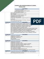 Daftar Dokumen Apk Berdasarkan Elemen Penilaian Rsudmz