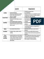 Comparacion Entre La Pedagogia Cognoscitiva y La Pedagogia Operatoria TAREA II