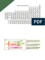 CH X Periodic Properties