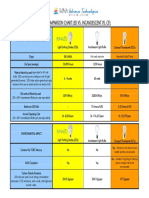 Bulb Type Comparison Chart