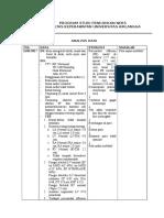 Analisis Data Diagnosa Intervensi