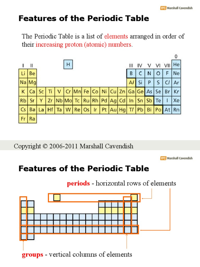 How are elements arranged on the periodic table images periodic how are the elements arranged in the periodic table images 16a periodic table general ion periodic gamestrikefo Choice Image