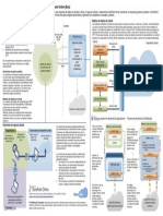 Share Point Online Developer Overview Poster