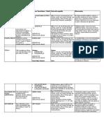 Tabela de Vacinação