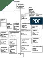 Struktur Organisasi Dinas Kesehatan Kota Medan