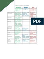 Alimentação para reduzir os níveis de triglicerídeos.pdf