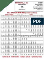 Aceros SISA Tabla de Kilos por Metro Lineal.pdf