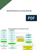 2.- Principios Basicos de La E-W 2P
