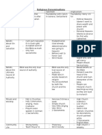 reformation chart calvinism and lutheranism