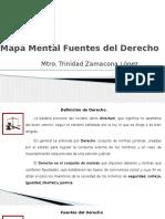 PARA EXPOSICIÓN MAPA MENTAL FUENTES DE DERECHO  - copia - copia.pptx