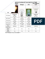 comparison of BULB power.docx