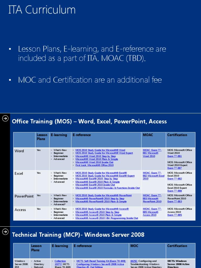 Ita curriculum certification windows server 2008 microsoft sql ita curriculum certification windows server 2008 microsoft sql server xflitez Images