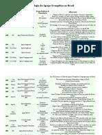 Cronologia Das Igrejas Evangelicas