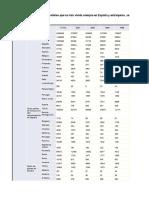 Datos España Censo