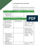 Pemetaan Kompetensi Dasar Dan Materi - Ipa 9 - Jadi