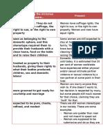 Women VP Hw Chart
