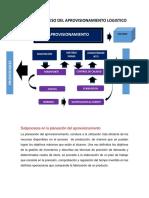 Mapasdesubprocesosyprocesosdelaprovisionamientoproduccionydistribucionlogistica 150509034234 Lva1 App6892