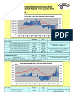 Sarasota, Bradenton, Real Estate Statistics, Reports, Statistical Data Charts, Real Estate Market Information, Home Value Information, -  1st Quarter Statistics Report for 2010 - by National Association of REALTORS