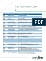 Oncology and Hematology Cheat Sheet