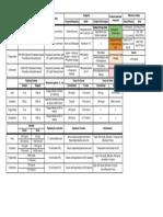Urea Cholesterol Summary