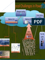 IOT Protocols