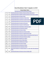 Draft Format of Board Resolutions Under Companies Act 2013