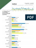 Analytics Ammarnas.hemsida24.Se 20100309-20100701 Page Views Report)