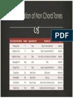 Non-chord Tones Chart 2