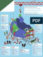 Infographic El Mundo Perfecto Para La Innovacion