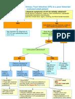 Diagnostic Criteria for UTI in Confused Patient